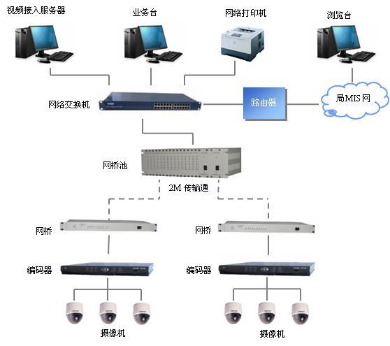evj-2000数字视频监控系统