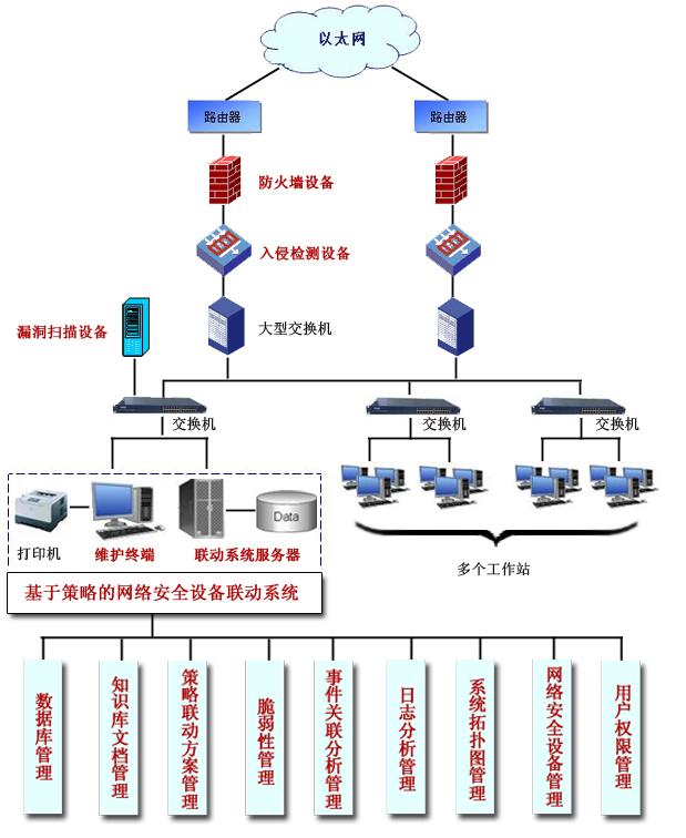 基于策略的网络安全设备联动系统图片